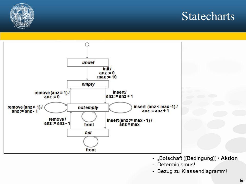 """Statecharts """"Botschaft ([Bedingung]) / Aktion Determinismus!"""